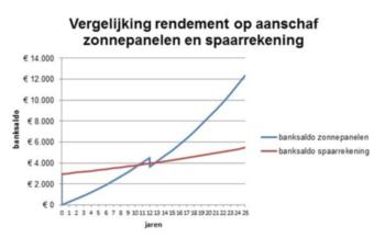 grafiek rendement zonnepanelen