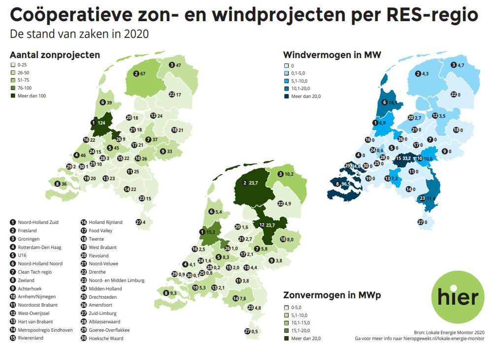 Lokale opwek schone energie in 2020